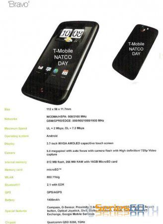 Мобильные устройства от HTC на 2010 год